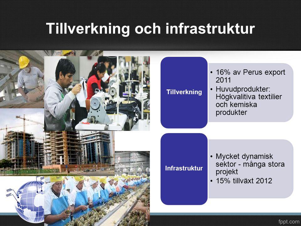 16% av Perus export 2011 Huvudprodukter: Högkvalitiva textilier och kemiska produkter Tillverkning Mycket dynamisk sektor - många stora projekt 15% tillväxt 2012 Infrastruktur Tillverkning och infrastruktur