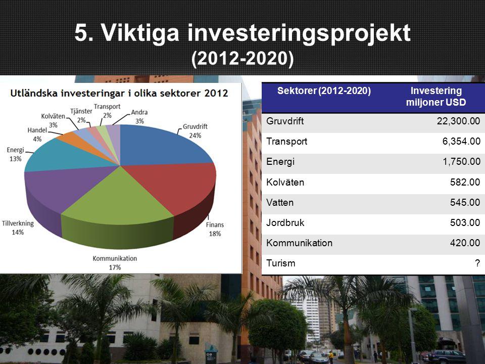 5. Viktiga investeringsprojekt (2012-2020) Sektorer (2012-2020)Investering miljoner USD Gruvdrift 22,300.00 Transport 6,354.00 Energi1,750.00 Kolväten
