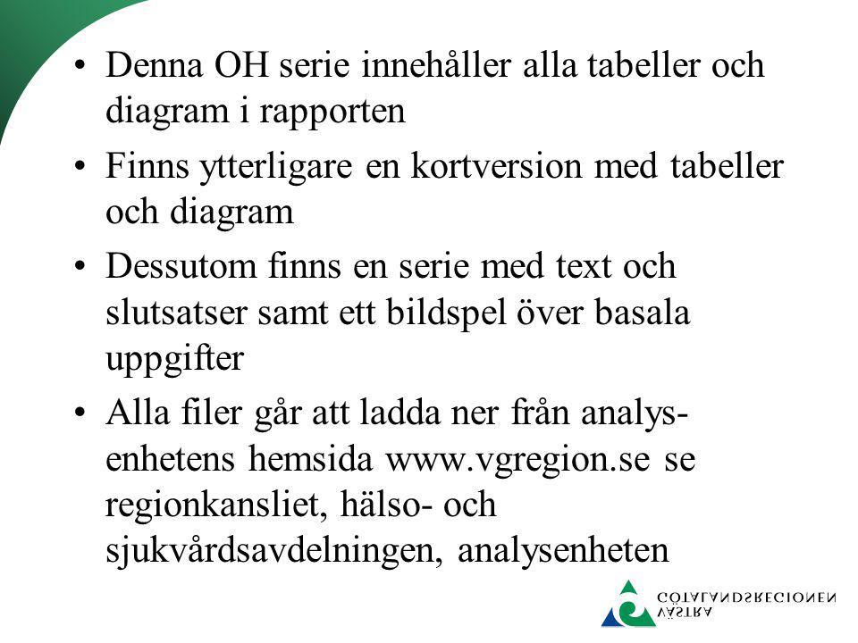 Denna OH serie innehåller alla tabeller och diagram i rapporten Finns ytterligare en kortversion med tabeller och diagram Dessutom finns en serie med text och slutsatser samt ett bildspel över basala uppgifter Alla filer går att ladda ner från analys- enhetens hemsida www.vgregion.se se regionkansliet, hälso- och sjukvårdsavdelningen, analysenheten