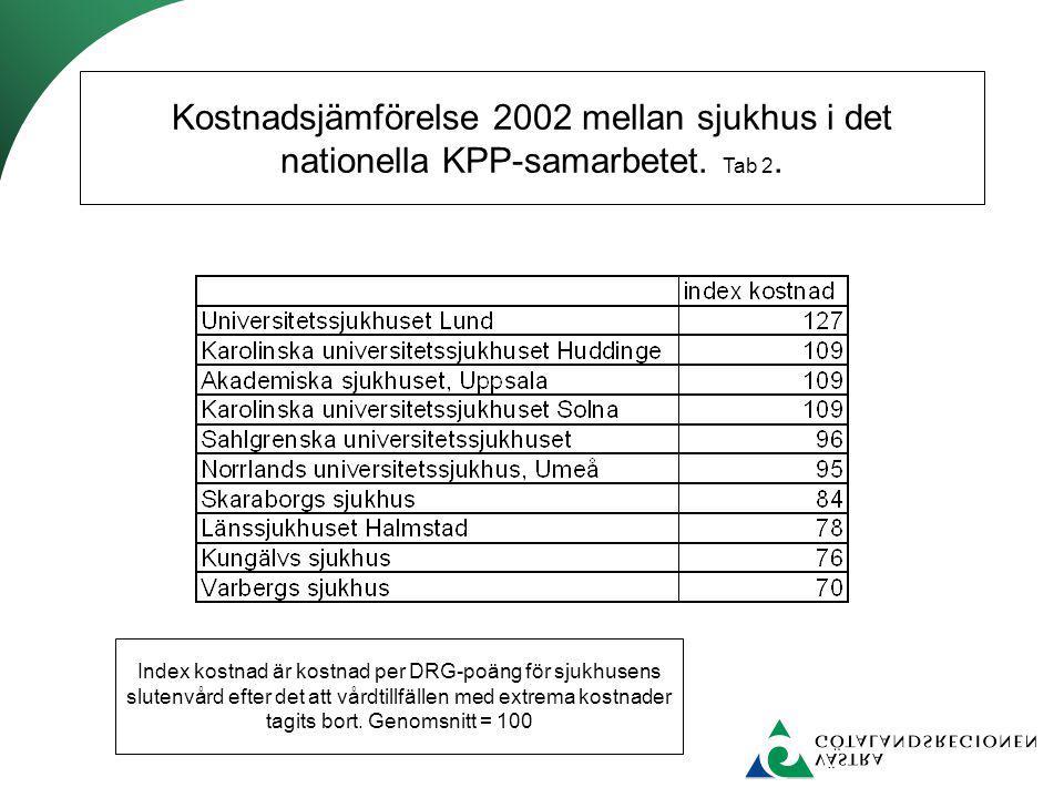 Kostnadsjämförelse 2002 mellan sjukhus i det nationella KPP-samarbetet. Tab 2. Index kostnad är kostnad per DRG-poäng för sjukhusens slutenvård efter