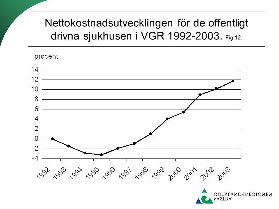 Nettokostnadsutvecklingen för de offentligt drivna sjukhusen i VGR 1992-2003. Fig 12.
