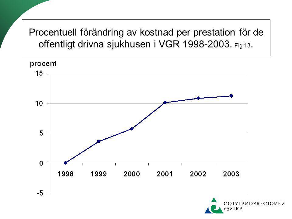 Procentuell förändring av kostnad per prestation för de offentligt drivna sjukhusen i VGR 1998-2003. Fig 13.