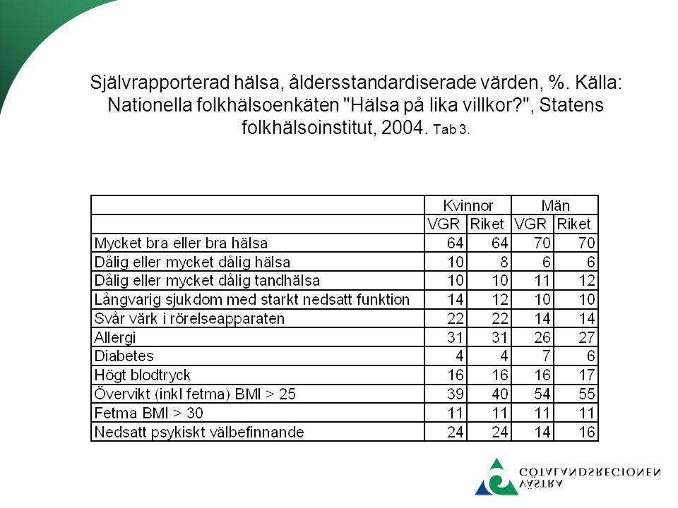 Självrapporterad hälsa, åldersstandardiserade värden, %. Källa: Nationella folkhälsoenkäten