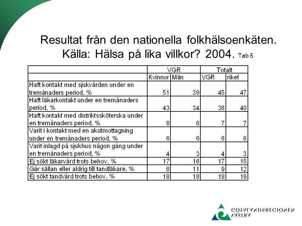 Resultat från den nationella folkhälsoenkäten. Källa: Hälsa på lika villkor? 2004. Tab 5.