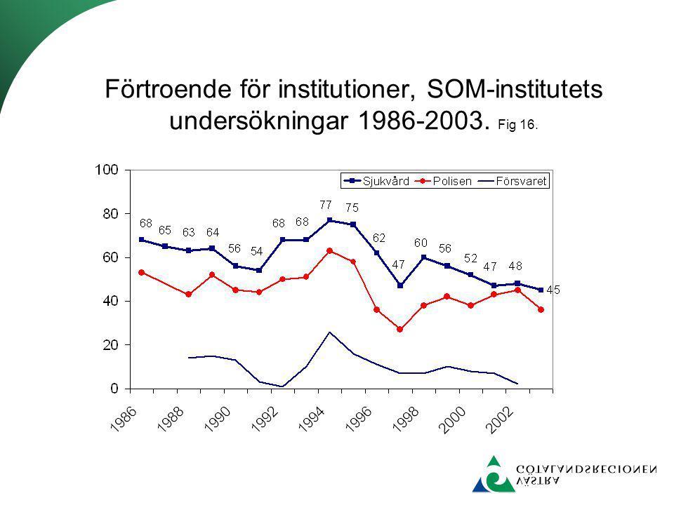 Förtroende för institutioner, SOM-institutets undersökningar 1986-2003. Fig 16.