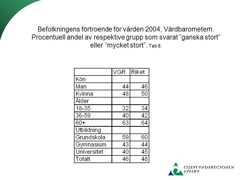 """Befolkningens förtroende för vården 2004, Vårdbarometern. Procentuell andel av respektive grupp som svarat """"ganska stort"""" eller """"mycket stort"""". Tab 6."""