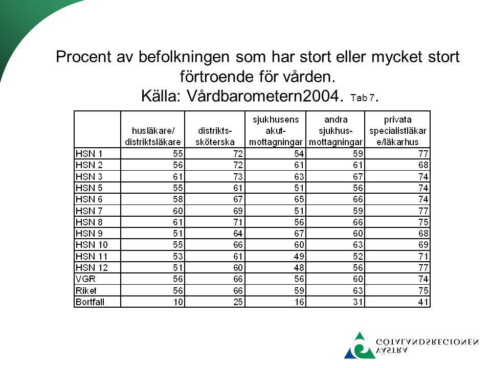 Procent av befolkningen som har stort eller mycket stort förtroende för vården. Källa: Vårdbarometern2004. Tab 7.