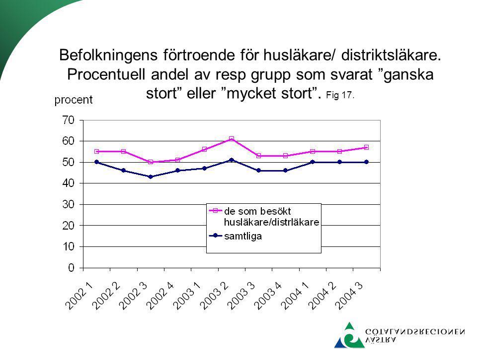 """Befolkningens förtroende för husläkare/ distriktsläkare. Procentuell andel av resp grupp som svarat """"ganska stort"""" eller """"mycket stort"""". Fig 17."""
