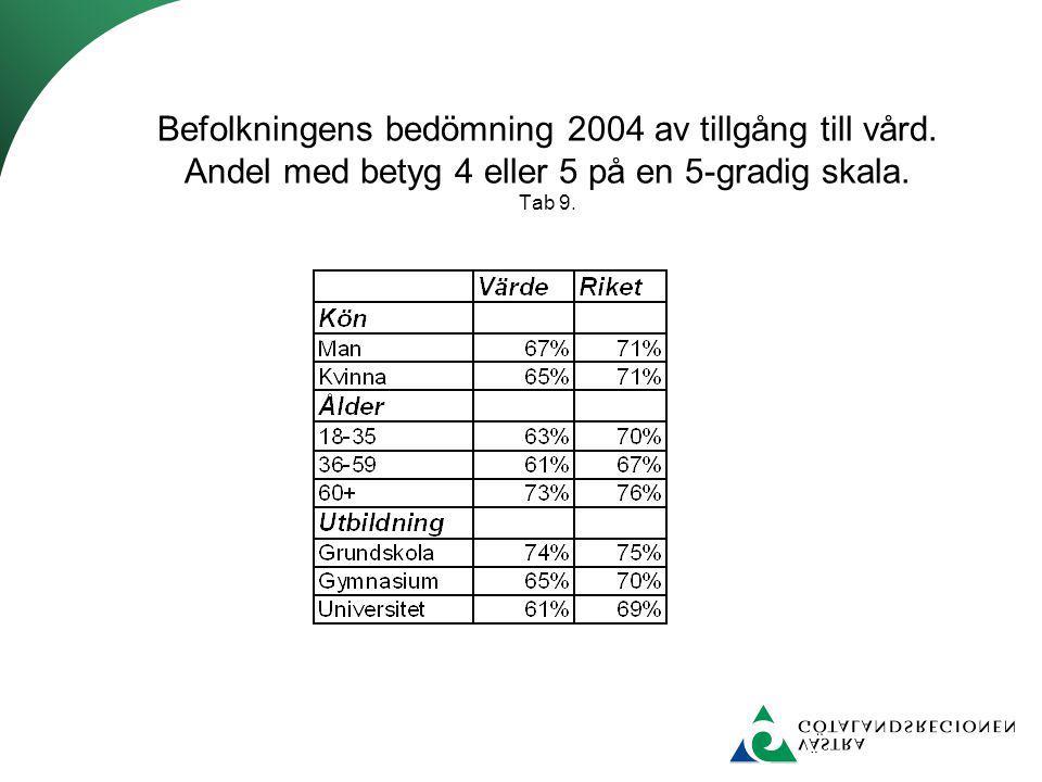 Befolkningens bedömning 2004 av tillgång till vård. Andel med betyg 4 eller 5 på en 5-gradig skala. Tab 9.