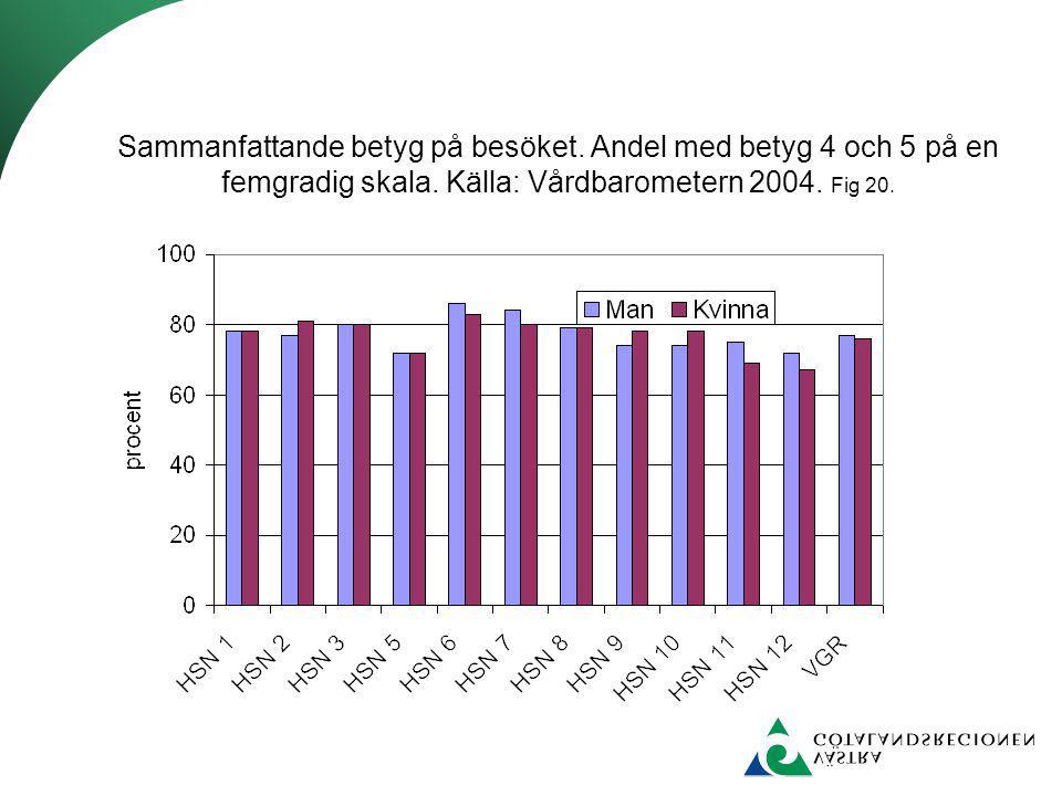 Sammanfattande betyg på besöket. Andel med betyg 4 och 5 på en femgradig skala. Källa: Vårdbarometern 2004. Fig 20.