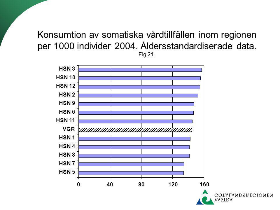 04080120160 HSN 5 HSN 7 HSN 8 HSN 4 HSN 1 VGR HSN 11 HSN 6 HSN 9 HSN 2 HSN 12 HSN 10 HSN 3 Konsumtion av somatiska vårdtillfällen inom regionen per 1000 individer 2004.