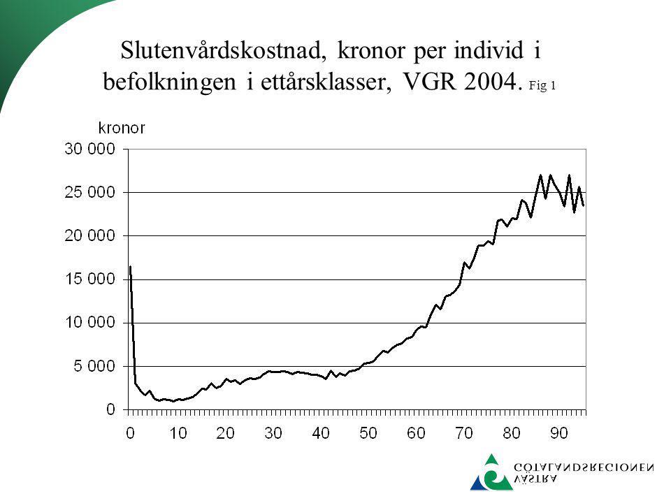 Kostnader 2004 för hälso- och sjukvård (kronor) per invånare i nämndområdena uppdelat på typ av vård.