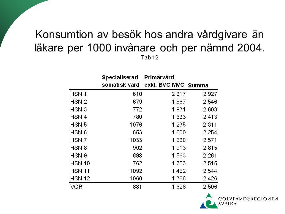 Konsumtion av besök hos andra vårdgivare än läkare per 1000 invånare och per nämnd 2004. Tab 12