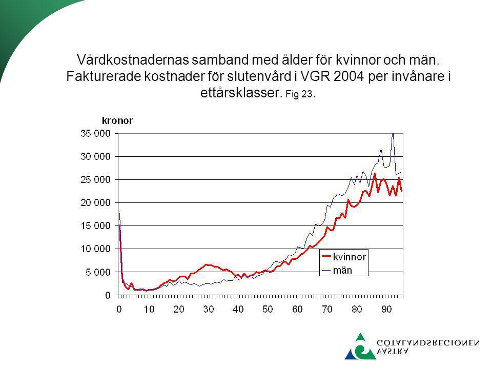 Vårdkostnadernas samband med ålder för kvinnor och män. Fakturerade kostnader för slutenvård i VGR 2004 per invånare i ettårsklasser. Fig 23.
