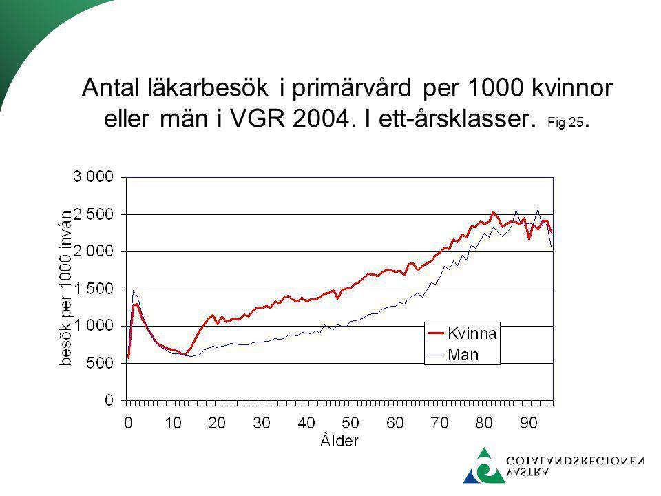 Antal läkarbesök i primärvård per 1000 kvinnor eller män i VGR 2004. I ett-årsklasser. Fig 25.