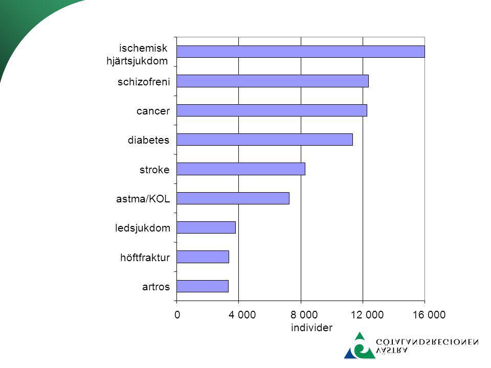 04 0008 00012 00016 000 ischemisk hjärtsjukdom schizofreni cancer diabetes stroke astma/KOL ledsjukdom höftfraktur artros individer
