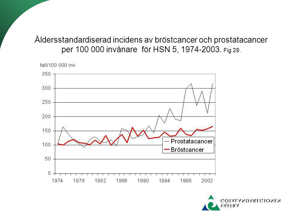Åldersstandardiserad incidens av bröstcancer och prostatacancer per 100 000 invånare för HSN 5, 1974-2003. Fig 29.