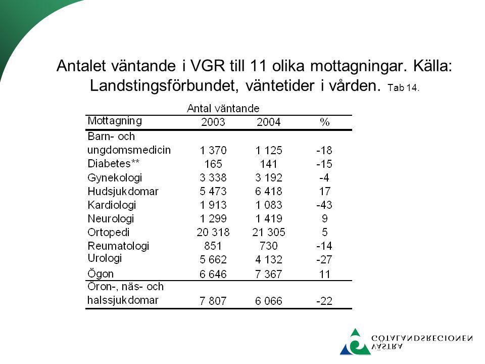 Antalet väntande i VGR till 11 olika mottagningar. Källa: Landstingsförbundet, väntetider i vården. Tab 14.