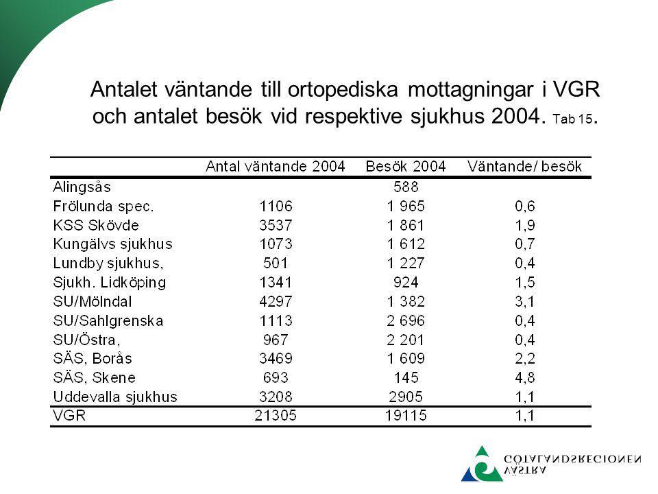 Antalet väntande till ortopediska mottagningar i VGR och antalet besök vid respektive sjukhus 2004. Tab 15.