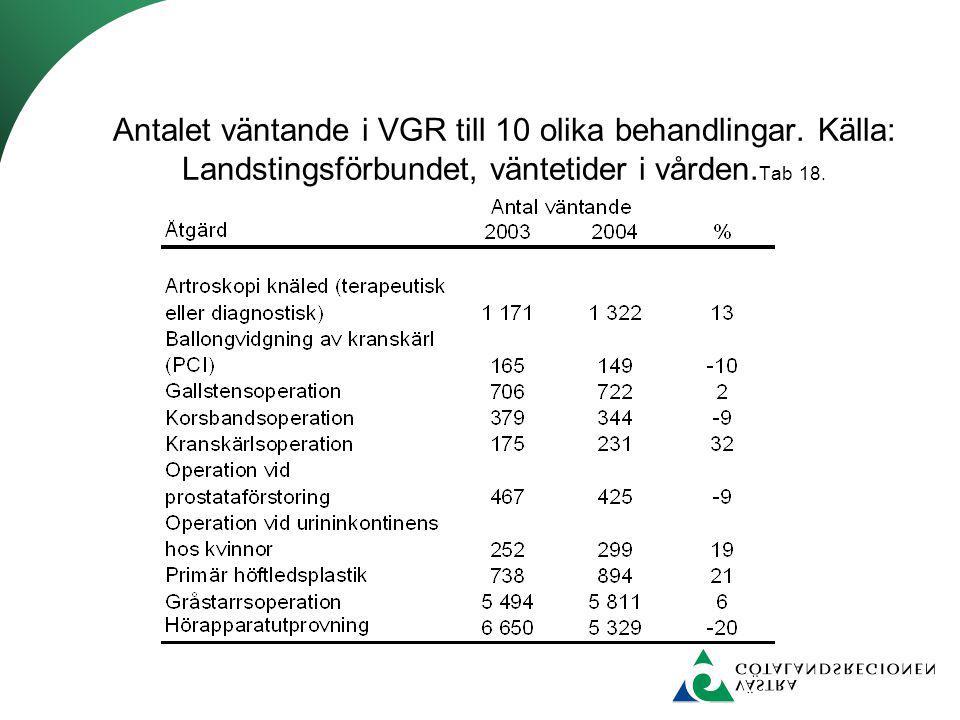 Antalet väntande i VGR till 10 olika behandlingar. Källa: Landstingsförbundet, väntetider i vården. Tab 18.