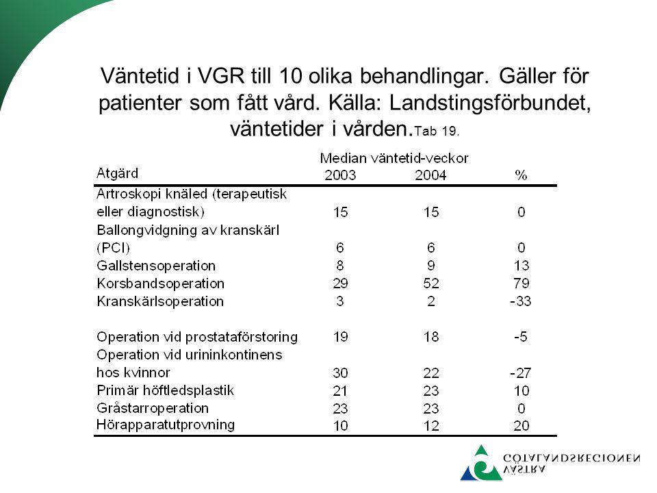 Väntetid i VGR till 10 olika behandlingar. Gäller för patienter som fått vård. Källa: Landstingsförbundet, väntetider i vården. Tab 19.
