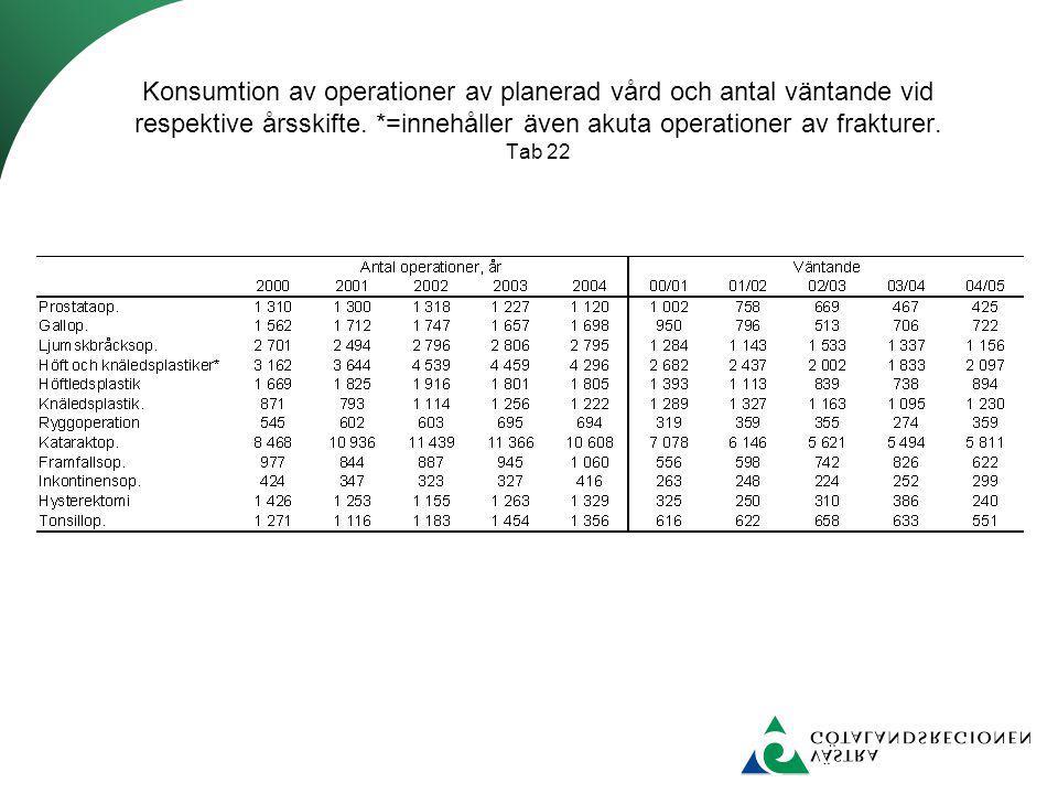 Konsumtion av operationer av planerad vård och antal väntande vid respektive årsskifte. *=innehåller även akuta operationer av frakturer. Tab 22