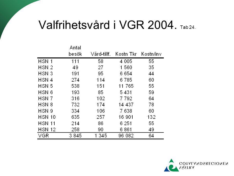 Valfrihetsvård i VGR 2004. Tab 24.