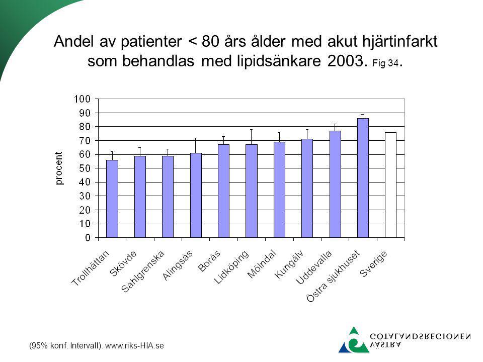 Andel av patienter < 80 års ålder med akut hjärtinfarkt som behandlas med lipidsänkare 2003.