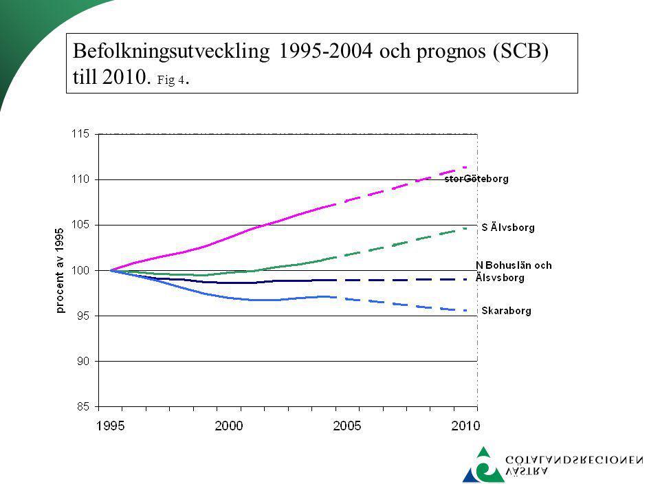 Procentuell förändring av kostnad per prestation för de offentligt drivna sjukhusen i VGR 1998-2003.