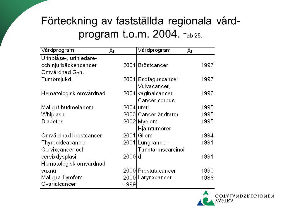Förteckning av fastställda regionala vård- program t.o.m. 2004. Tab 25.