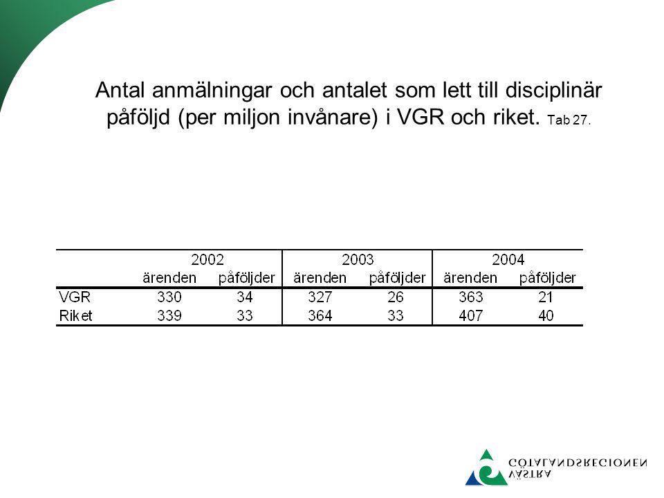 Antal anmälningar och antalet som lett till disciplinär påföljd (per miljon invånare) i VGR och riket. Tab 27.