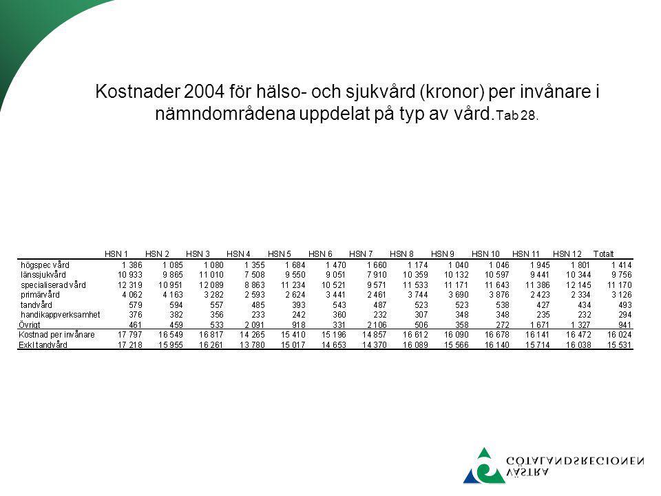 Kostnader 2004 för hälso- och sjukvård (kronor) per invånare i nämndområdena uppdelat på typ av vård. Tab 28.