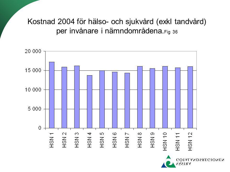 Kostnad 2004 för hälso- och sjukvård (exkl tandvård) per invånare i nämndområdena. Fig 36