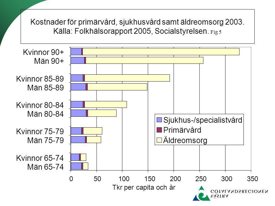 Den procentuella andelen av befolkningen som är 65+ respektive 75+. Källa. SCB. Fig 6.
