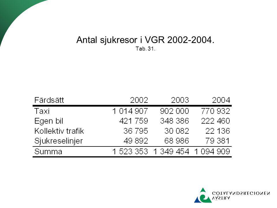 Antal sjukresor i VGR 2002-2004. Tab. 31.