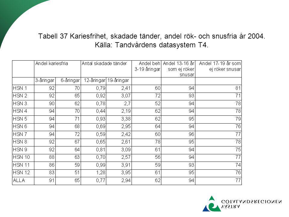 Tabell 37 Kariesfrihet, skadade tänder, andel rök- och snusfria år 2004. Källa: Tandvårdens datasystem T4.