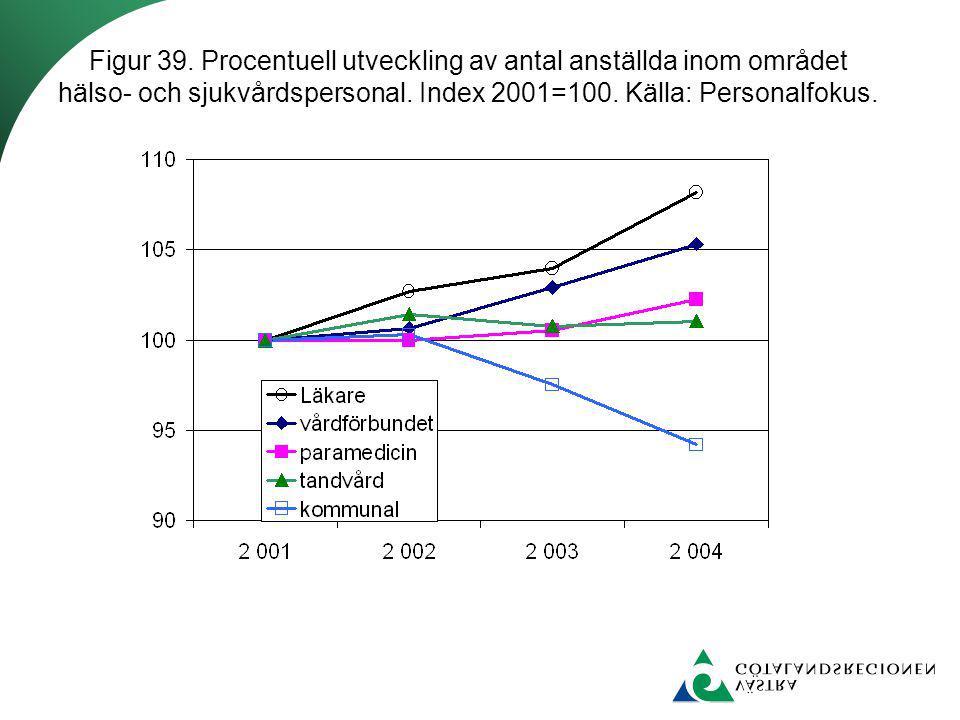 Figur 39. Procentuell utveckling av antal anställda inom området hälso- och sjukvårdspersonal. Index 2001=100. Källa: Personalfokus.