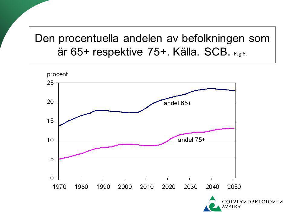 Andelen individer 65 år och äldre år 2002. Källa. OECD health data. Fig 7
