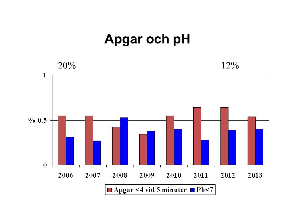 Apgar och pH 20%12%