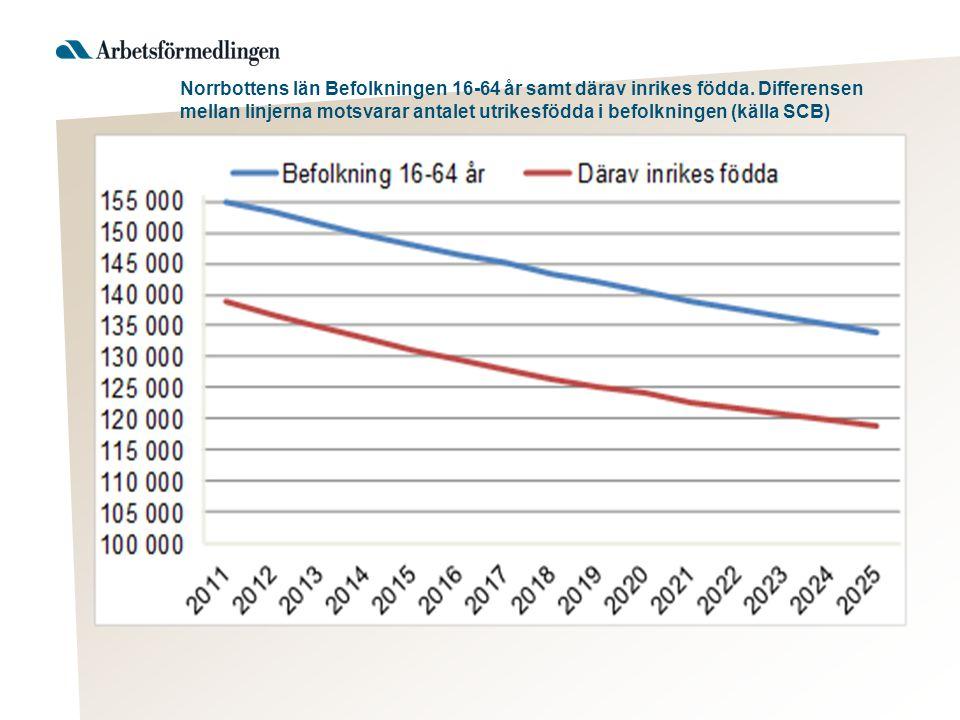 Norrbottens län Befolkningen 16-64 år samt därav inrikes födda.