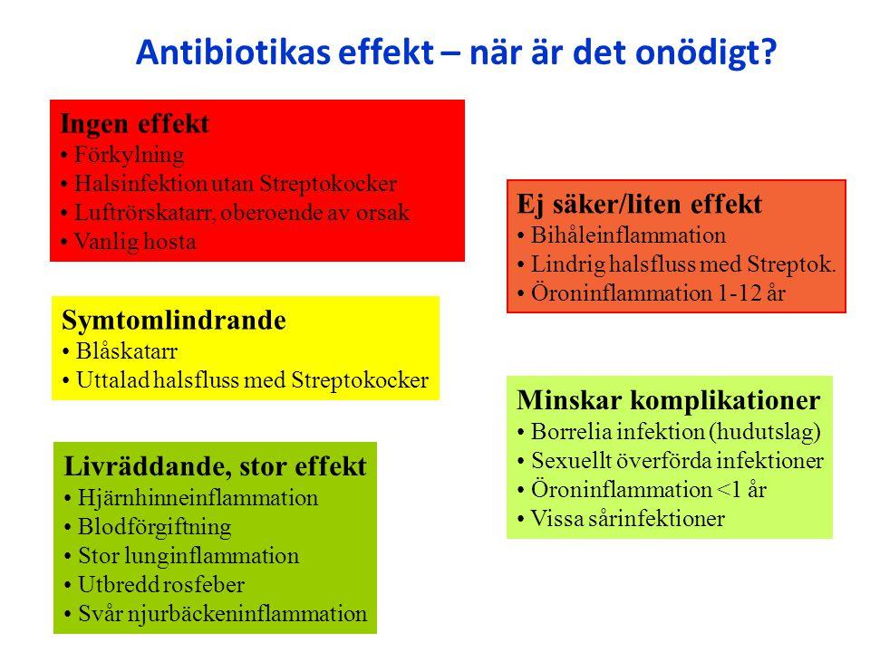 Livräddande, stor effekt Hjärnhinneinflammation Blodförgiftning Stor lunginflammation Utbredd rosfeber Svår njurbäckeninflammation Ingen effekt Förkyl