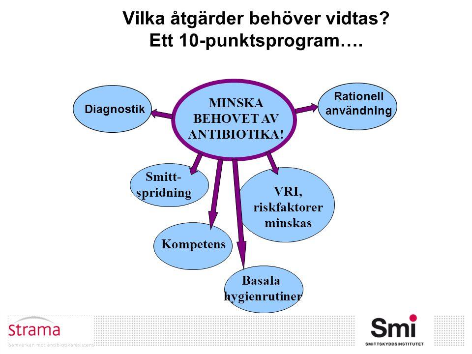 MINSKA BEHOVET AV ANTIBIOTIKA! Smitt- spridning Kompetens Basala hygienrutiner VRI, riskfaktorer minskas Vilka åtgärder behöver vidtas? Ett 10-punktsp