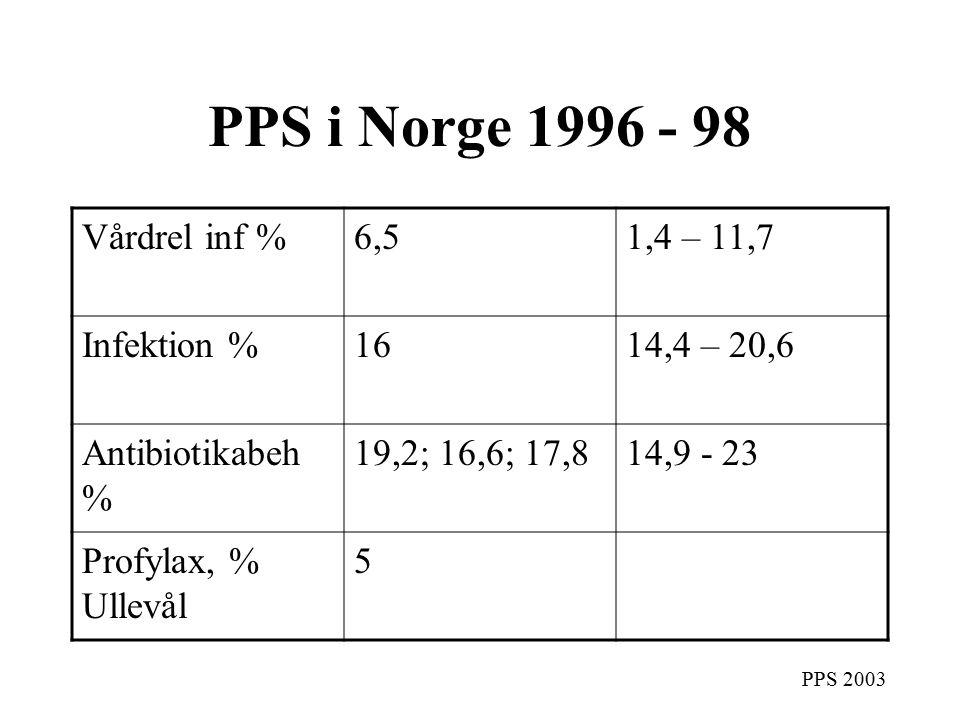 PPS 2003 PPS i Norge 1996 - 98 Vårdrel inf %6,51,4 – 11,7 Infektion %1614,4 – 20,6 Antibiotikabeh % 19,2; 16,6; 17,814,9 - 23 Profylax, % Ullevål 5