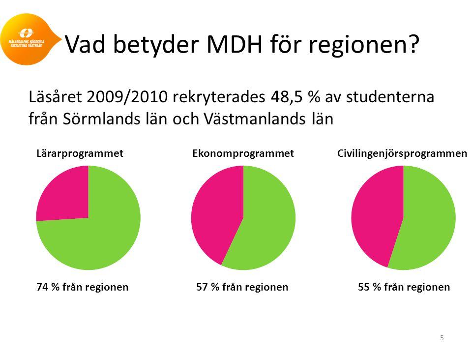 Vad betyder MDH för regionen? Läsåret 2009/2010 rekryterades 48,5 % av studenterna från Sörmlands län och Västmanlands län 5 Lärarprogrammet 74 % från