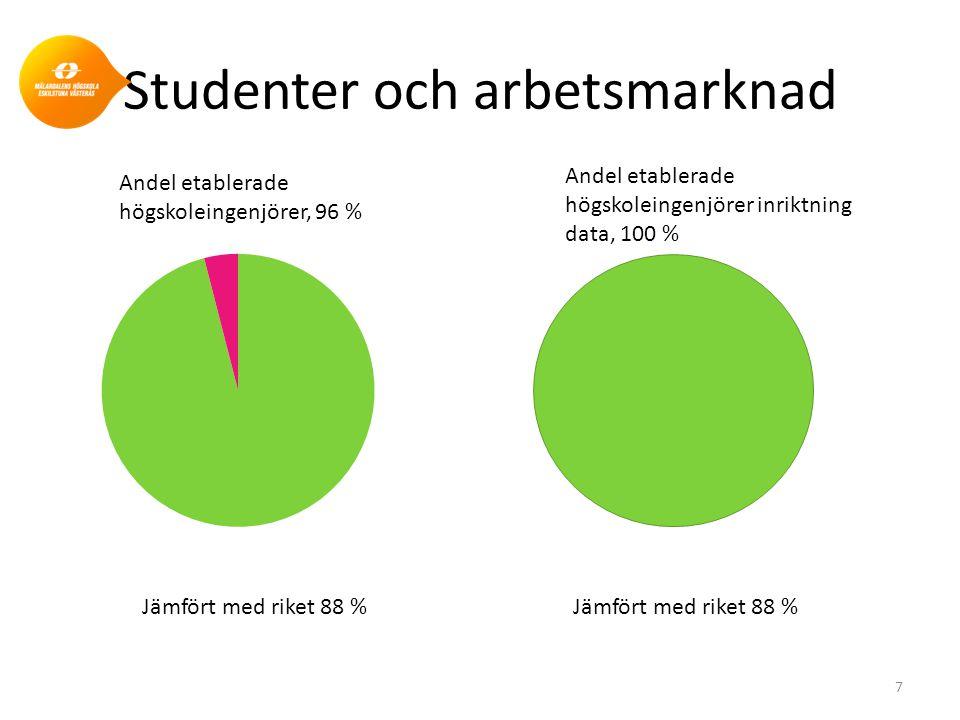 Studenter och arbetsmarknad 7 Andel etablerade högskoleingenjörer, 96 % Andel etablerade högskoleingenjörer inriktning data, 100 % Jämfört med riket 8