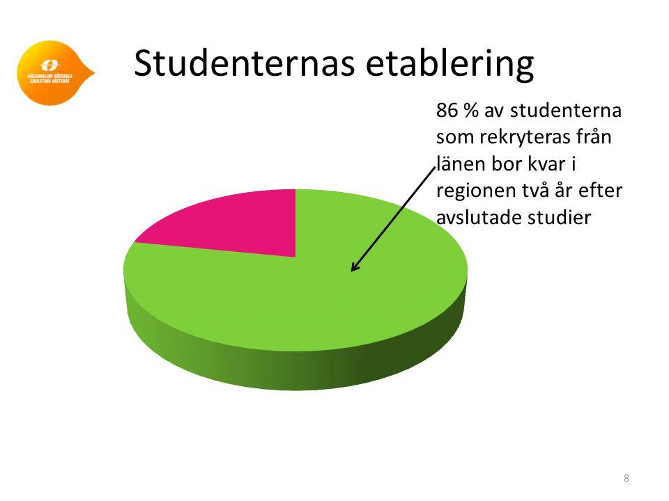 Studenternas etablering 8 86 % av studenterna som rekryteras från länen bor kvar i regionen två år efter avslutade studier