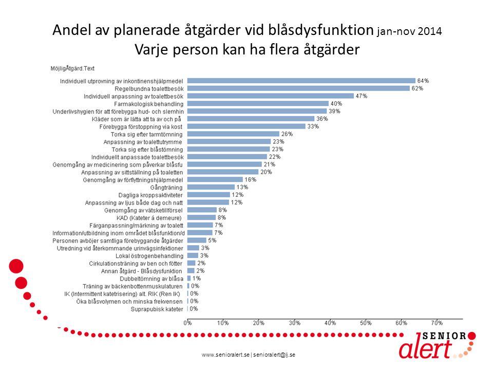 www.senioralert.se | senioralert@lj.se Andel av planerade åtgärder vid blåsdysfunktion jan-nov 2014 Varje person kan ha flera åtgärder