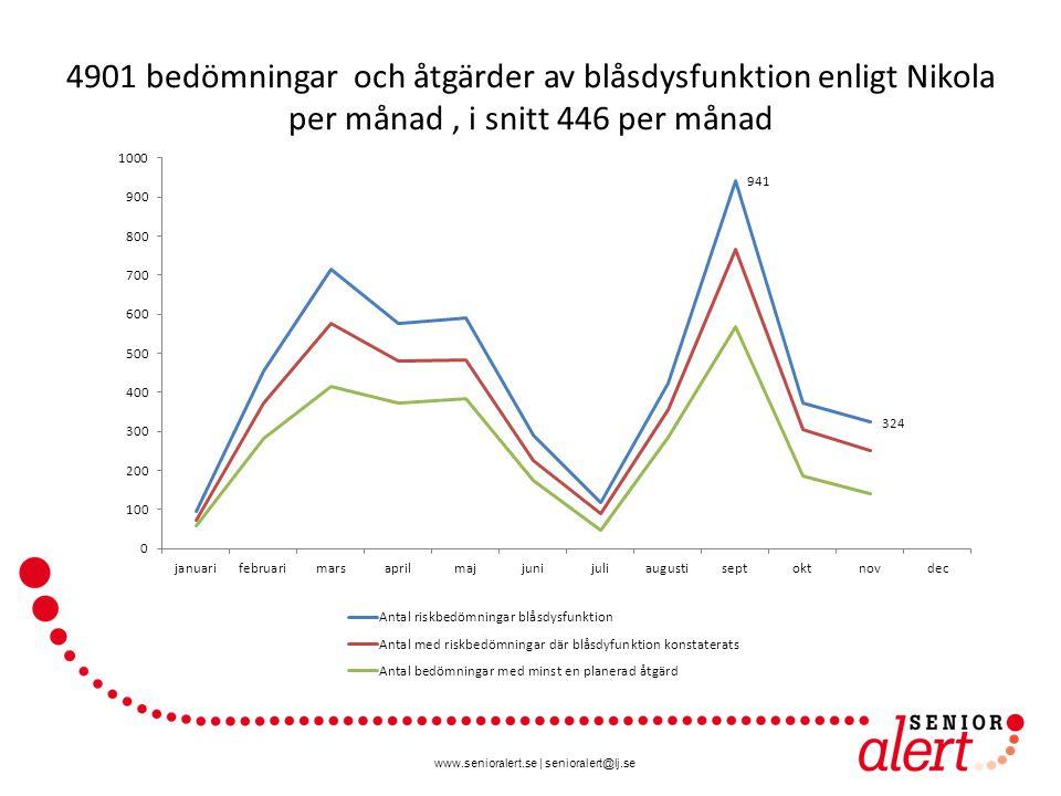 www.senioralert.se | senioralert@lj.se 4901 bedömningar och åtgärder av blåsdysfunktion enligt Nikola per månad, i snitt 446 per månad