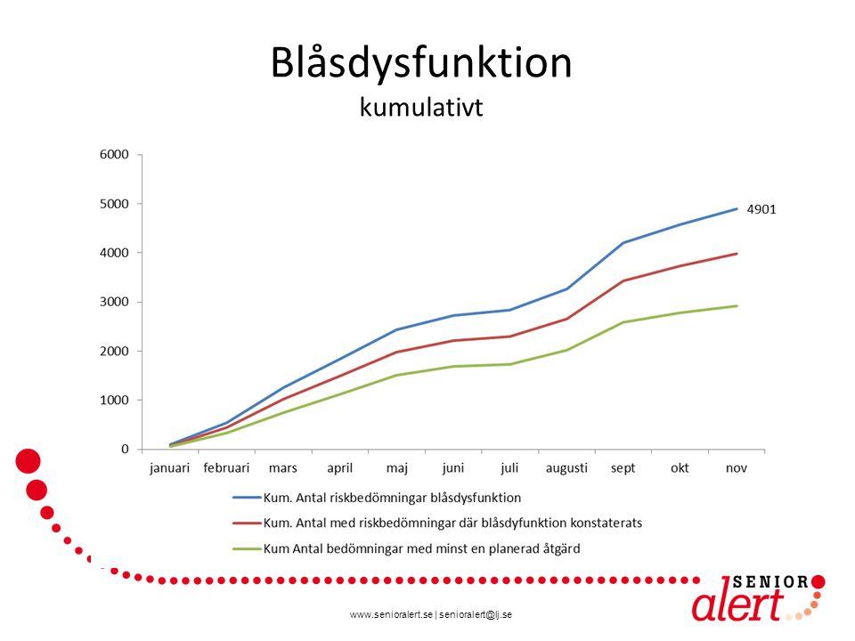 www.senioralert.se | senioralert@lj.se Blåsdysfunktion kumulativt