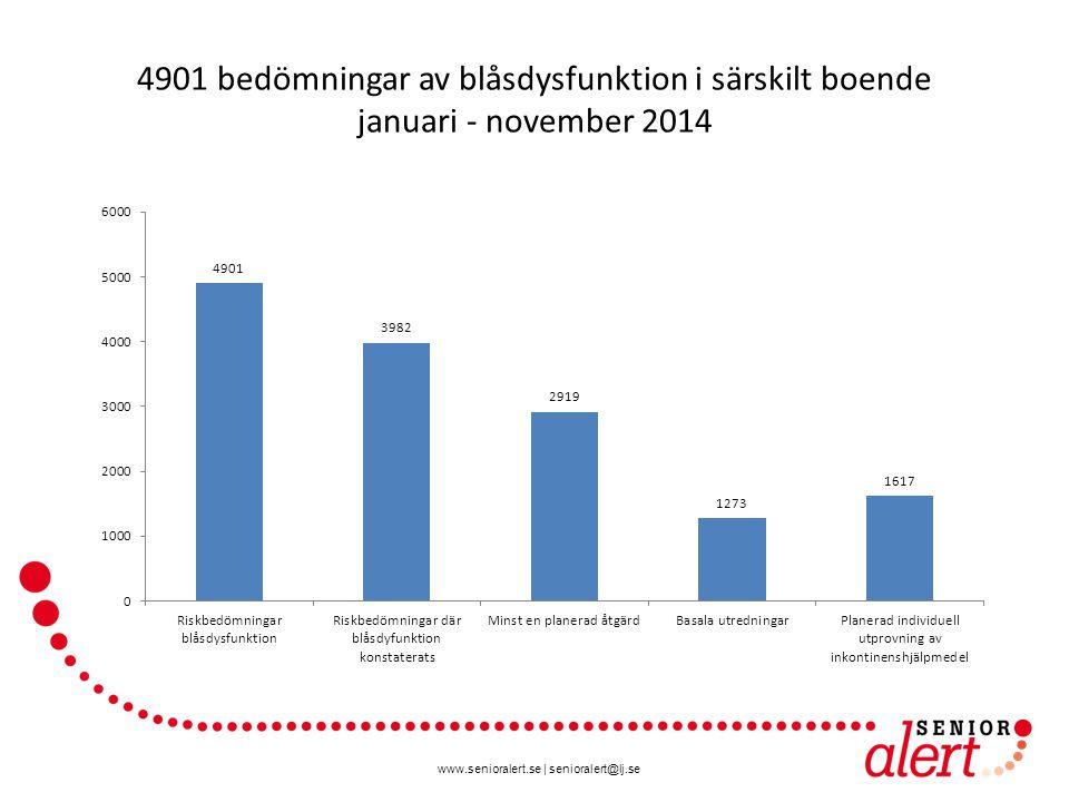 www.senioralert.se | senioralert@lj.se 4901 bedömningar av blåsdysfunktion i särskilt boende januari - november 2014 81 %